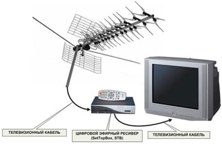 Как настроить цифровое телевидение через приставку